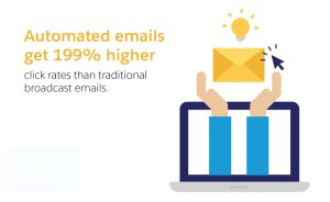 automated-email-marketing