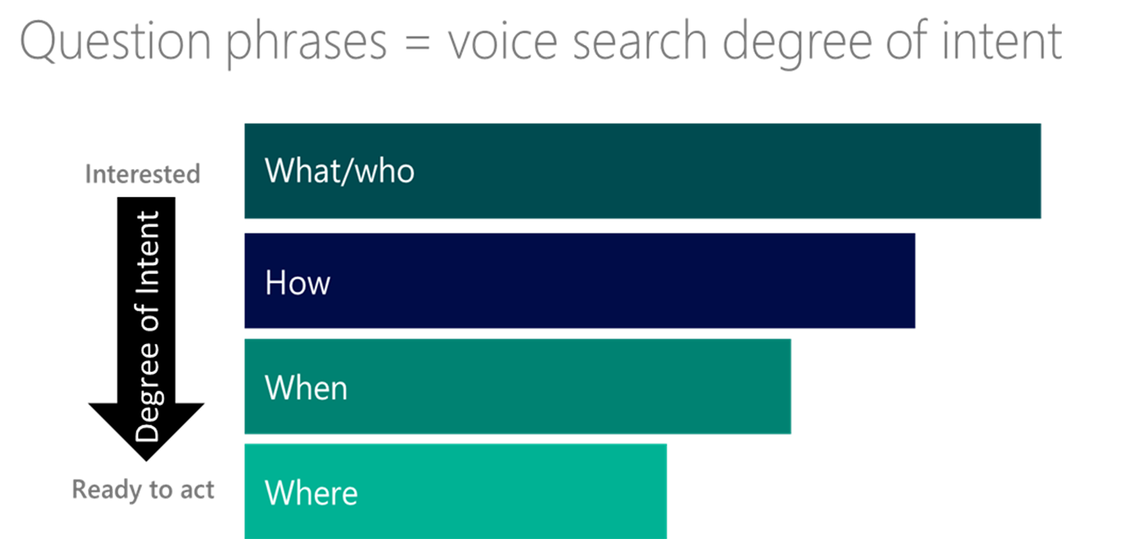 voice-search-optimization-user-intent