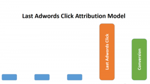 Last-google-ads-click-model
