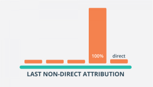 Last-non-direct-attribution